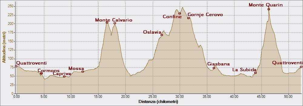 Calvario San Floriano Quarin 22-08-2014, Altitudine - Distanza