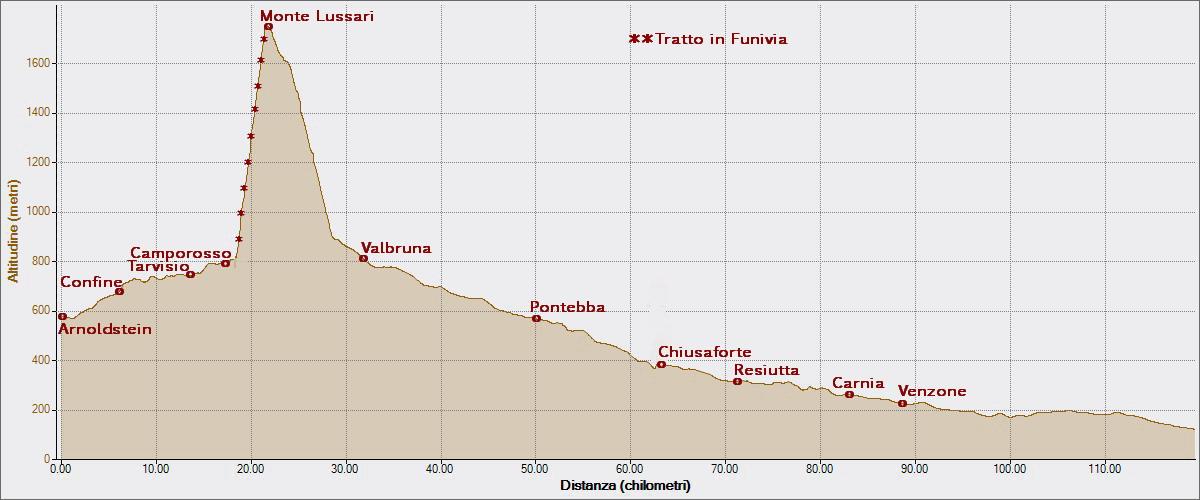 Lussari 29-08-2014, Altitudine - Distanza