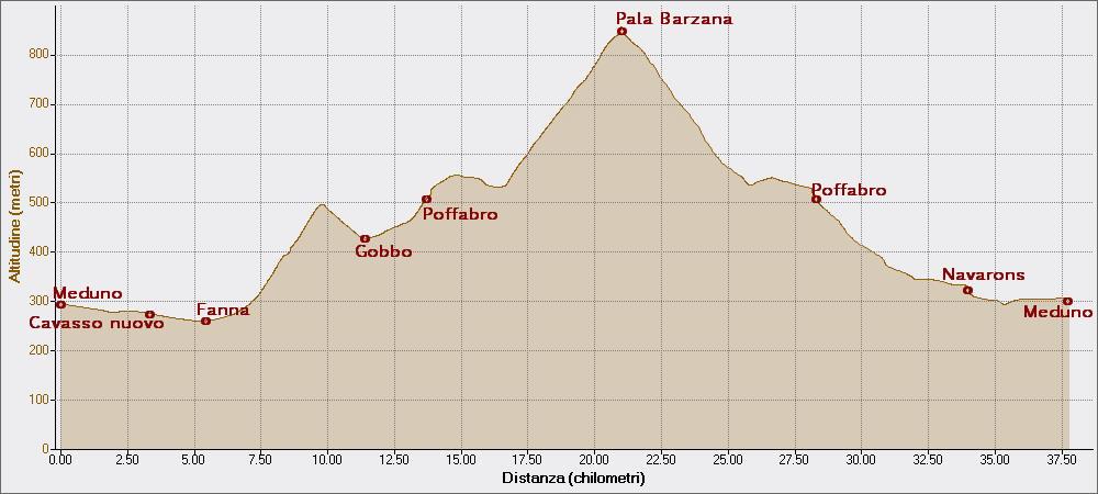 Pala Barzana 28-08-2014, Altitudine - Distanza