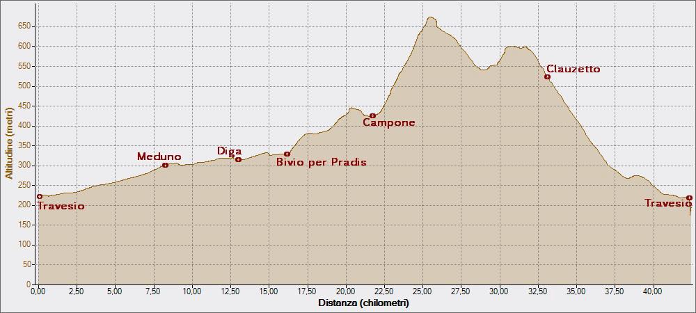 Pradis 15-08-2014, Altitudine - Distanza