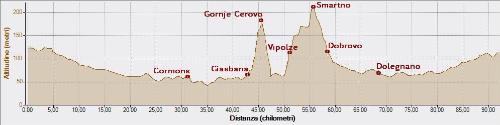 Le mie sedute Gornje Cerovo Vipolze 14-09-2014, Altitudine - Distanza