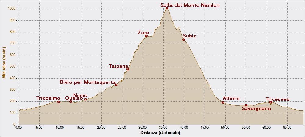 Namlen 07-09-2014, Altitudine - Distanza