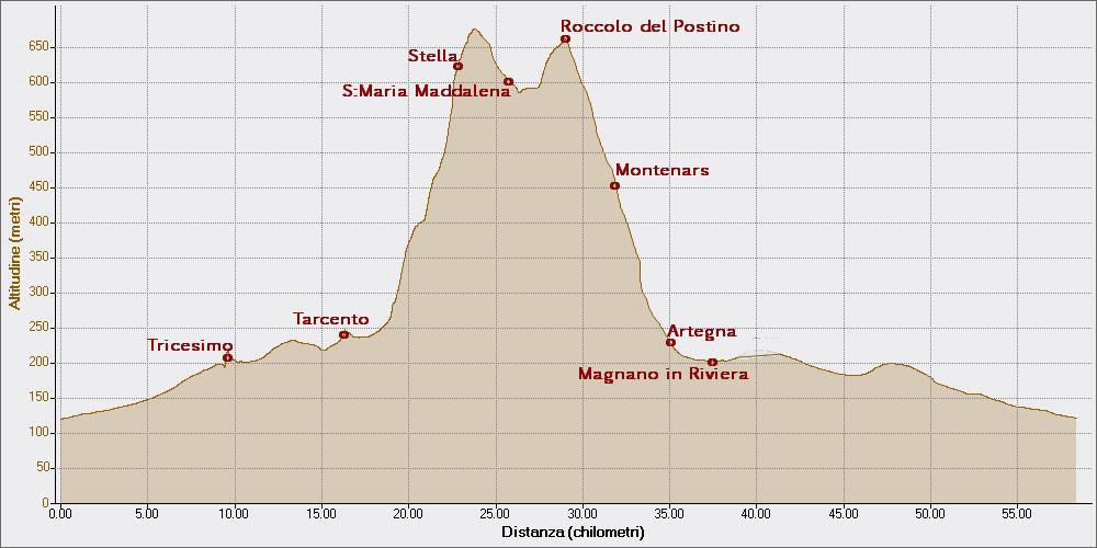 Roccolo da Malameseria 12-10-2014, Altitudine - Distanza