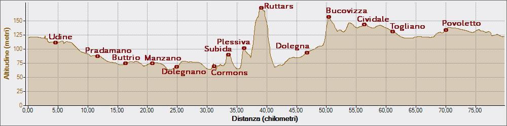 Ruttars 15-10-2014, Altitudine - Distanza